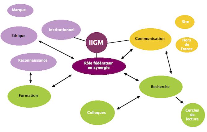 Présentation IIGM Schéma